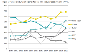 Source: Ernst and Young 19 September 2013: Analysis on future developments in the milk sector Prepared for the European Commission - DG Agriculture and Rural Development